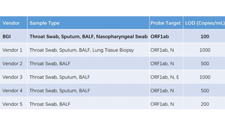 detection results between BGI's test kit and other competing kits'